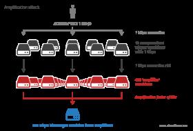 Alerta: servidores NTP possivelmente utilizados em ataques DDoS | Saiba como desabilitar o comando monlist em seu servidor NTP