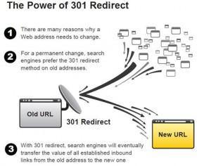 Forçar mudança de url em um site (redirecionando um site permanentemente), mantendo os links anteriores ativos