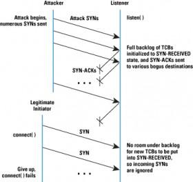 Bloqueando ataques SYN FLOOD no servidor Linux (Ubuntu 14.04 e 14.10)