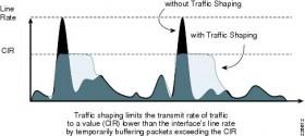 Saiba se o seu provedor está fazendo traffic shaping por meio do software Glasnost…