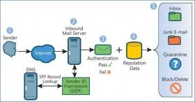 Saiba como validar o registro SPF de seu domínio, principalmente quando necessita de dois SPF's…